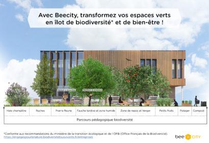 Les services Beecity*, résumés sur une page...